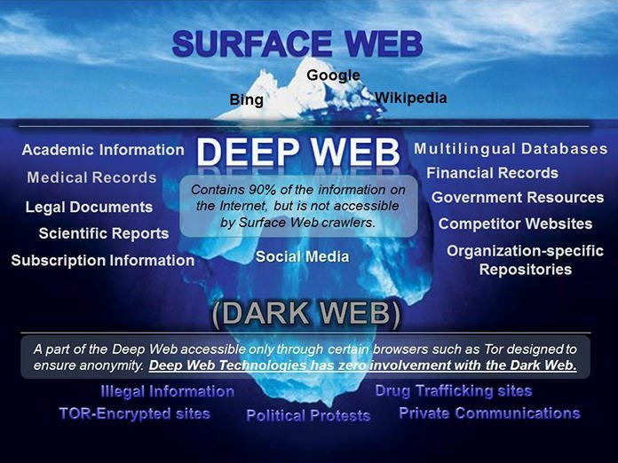 deep web vs dark web